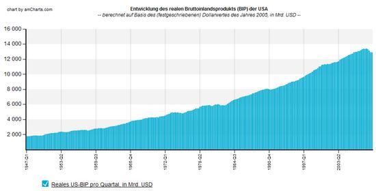 US-BIP: reales BIP pro Quartal in Dollar (auf Basis des Dollarwerts 2005); seit 1947; Daten-Quelle: Fed St. Louis; Grafik: boersennotizbuch.de