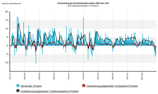 US-BIP: Wachstumsraten seit 1947 (real) pro Quartal; Daten-Quelle: Fed St. Louis; Grafik: boersennotizbuch.de