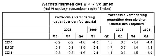 BIP EU, 1. Quartal 2009, Quelle: eurostat