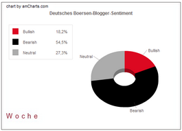 Bloggersentiment, Woche 6. April 2009; Wochen-Sentiment