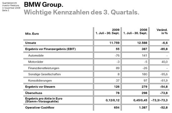 BMW, Quartalsbericht, Präsentation, 3. November 2009; Quelle: IR BMW