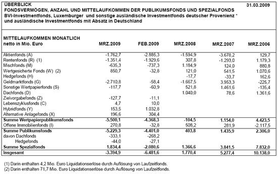 BVI: Mittelaufkommen deutsche Investmentfonds nach Monaten; Stand: 31.03.2009; Quelle: BVI