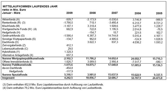 BVI: Mittelaufkommen deutsche Investmentfonds laufendes Jahr; Stand: 31.03.2009; Quelle: BVI