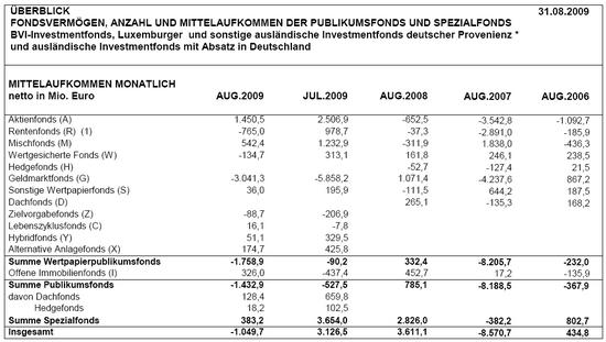 BVI Fonds-Mittelaufkommen per 31.08.2009: Monatsvergleich; Quelle: BVI.de, Auszug