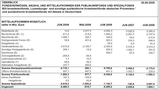 Mittelaufkommen deutscher Fonds-Branche; Monatsübersicht; Quelle: BVI, zum Stichtag 30.06.2009