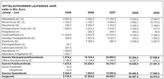 Mittelaufkommen deutscher Fonds-Branche; das laufende Jahr; Quelle: BVI, zum Stichtag 30.06.2009