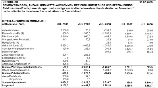 Mittelaufkommen: Monat Juli 2009; Quelle: BVI