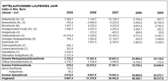 Mittelaufkommen: Januar - Juli 2009; Quelle: BVI