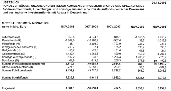 BVI Mittelaufkommen November 2008, Monat; Quelle: BVI.de