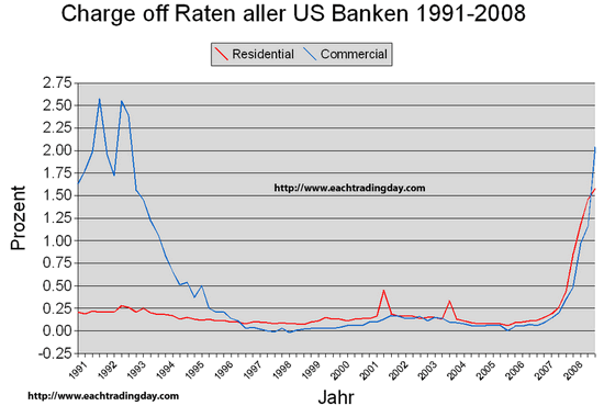 Charge Off Raten US-Banken 1991-2008; Quelle: Eachtradigday.com