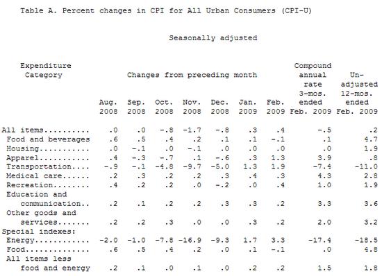 Verbraucherpreise (CPI) USA, Februar 2009, Quelle: BLS