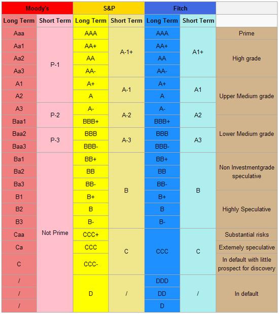 Credit Ratings: Vergleich der drei wichtigsten Ratingagenturen; Quelle: Wikipedia