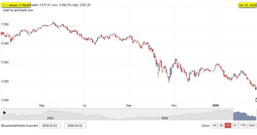 Dax 12-Monats-Chart