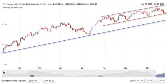 Dax Chart mit Trendkanal