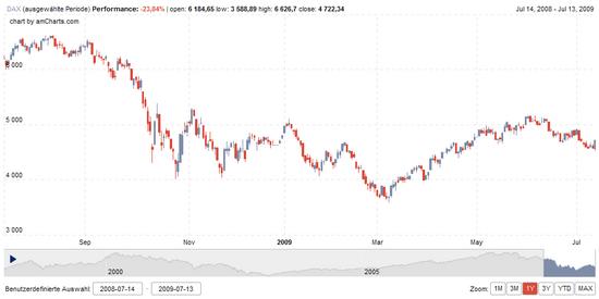 DAX Chart: 1 Jahr zum 13.07.2009