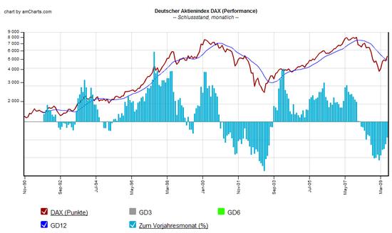 Dax Juli 2009: Historischer Chart mit Jahresperformance und gleitendem Durchschnitt  (12 Monate)