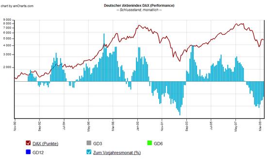 DAX Chart: seit 1990 zum 13.07.2009, mit Indikatoren