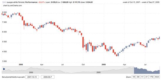DAX: Seit dem ATH 2007 ca. 30% Minus
