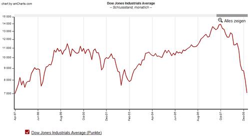 Dow Jones 1997 -- 2009