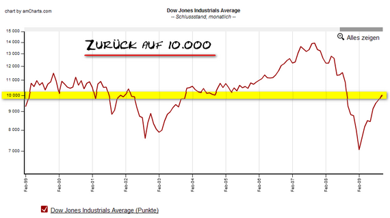 Dow Jones zurück auf 10.000
