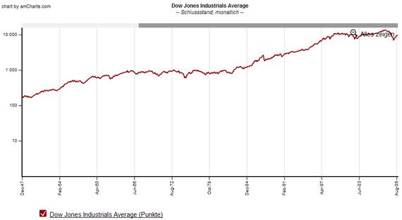 Dow Jones seit 1948