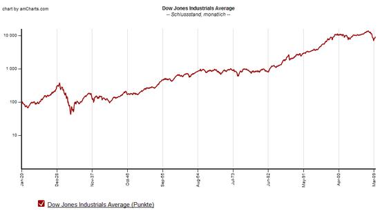 Dow Jones Juli 2009: Historischer logarithmischer Chart