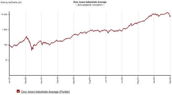 Dow Jones seit 1920, logarithmisch