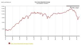 Dow Jones, auf Monatsbasis, logarithmisch