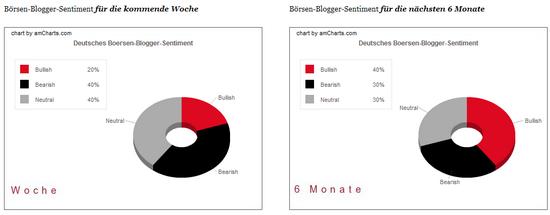 Deutsches Blogger-Sentiment: Börsenwoche 27. April -- 1. Mai 2009
