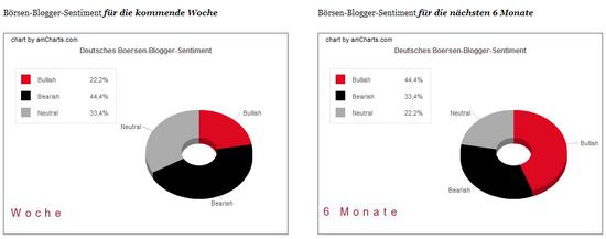 Blogger-Sentiment: Woche 15. Juni 2009; Anteile