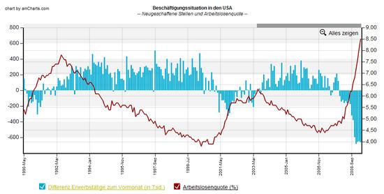 Arbeitsmarkt USA; Neue Stellen und Arbeitslosenquote, langfristig; Stand: 20. April 2009