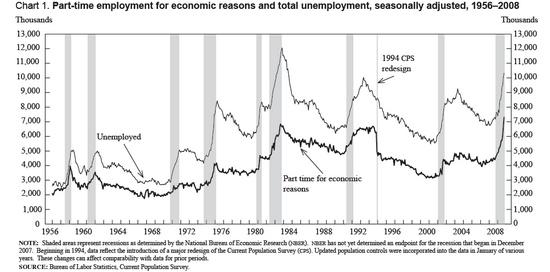 Teilzeitbeschäftigung USA