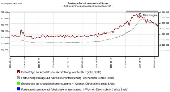 Erstanträge auf Arbeitslosenhilfe USA: Bis 24.11.2009; Daten: US Department of Labor; Grafik: Boersennotizbuch.de