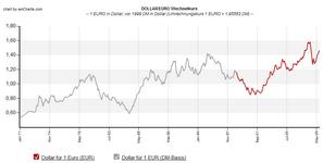 EURO-DOLLAR mit DM-Umrechnung, auf Monatsbasis