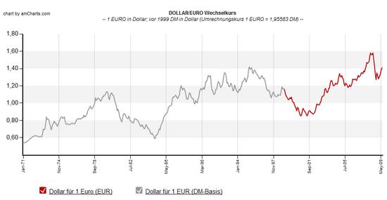Euro-Dollar-Wechselkurs, Stand: Juli 2009; auf Monatsbasis, gemittelt