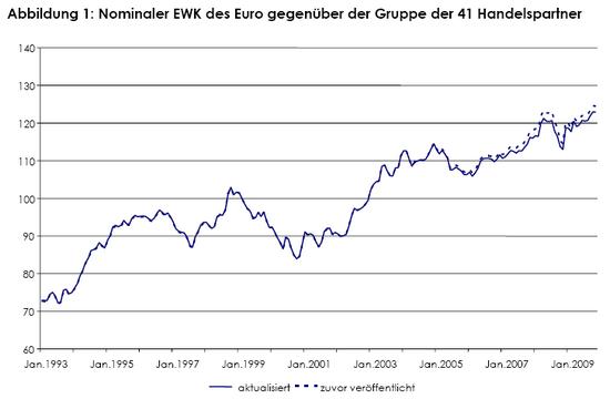 Effektiver Wechselkurs des Euro; Quelle: EZB