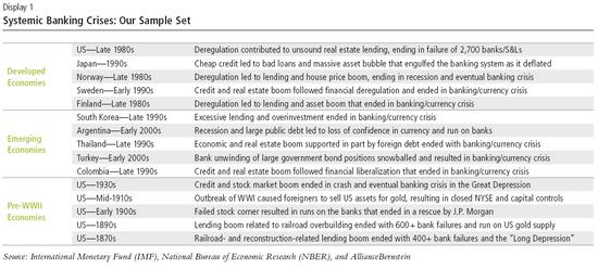 Ausgewählte Finanzkrisen für die historische Analyse