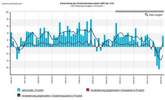 US-BIP: Wachstumsraten, Q3 2009; Daten-Quelle: BEA; Grafik: boersennotizbuch.de