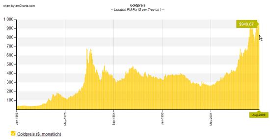 Gold: Langfristiger Chart; monatlich