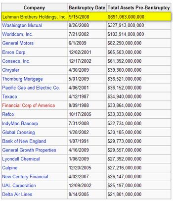 Die 20 größten Pleiten in den USA; Quelle: Wikipedia