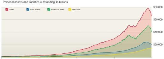 US-Haushalte: Vermögen