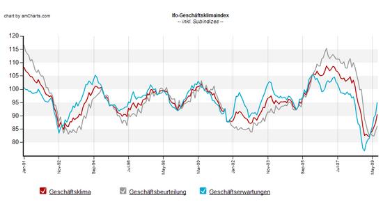 ifo Geschäftsklima: August 2009; Daten: ifo Institut; Grafik: boersennotizbuch.de