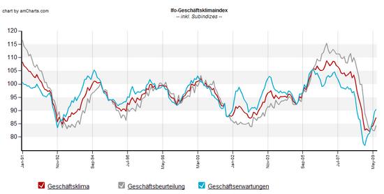 ifo-Geschäftsklimaindex: Stand Juli 2009; Daten-Quelle: ifo-Institut; Grafik: boersennotizbuch.de