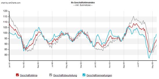 ifo-Geschäftsklimaindex und Komponenten: bis November 2009; Daten-Quelle: ifo Institut; Grafik: Boersennotizbuch