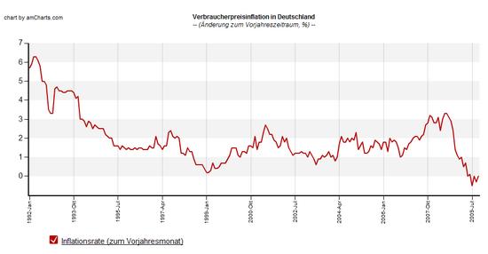 Inflation Deutschland: zum Vorjahresmonat; Daten: Statistisches Bundesamt; Grafik: boersennotizbuch.de