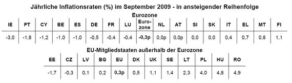 Jährliche Inflationsraten in der EU; Quelle: Eurostat