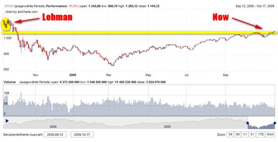 S&P 500: Entwicklung seit der Lehman-Pleite; Grafik: Boersennotizbuch.de