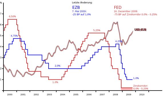 Leitzinsen: EZB und FED mit USD/EUR