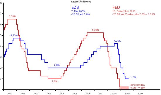 Leitzinsen-Grafik: Fed und EZB