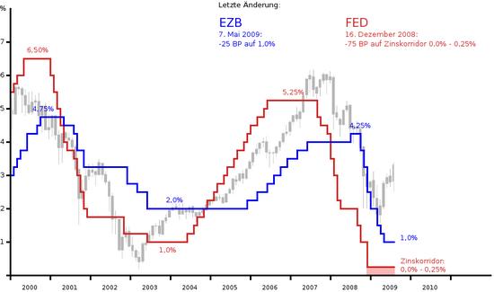 Leitzinsen-Grafik: Fed und EZB mit Dax-Verlauf
